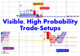 Visible High Probability Trade Setups