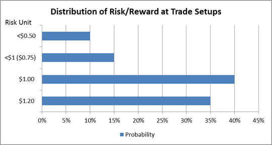 Distribution of Risk and Reward