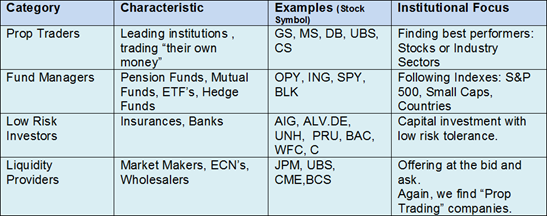 Categories of Institutional Investors