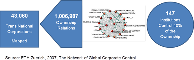 Ownership Relations for Transnational Companies