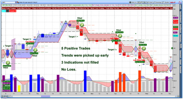 Neverlosstrading High Frequency Day Trading -