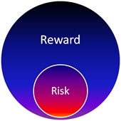 High Reward Low Risk Trading