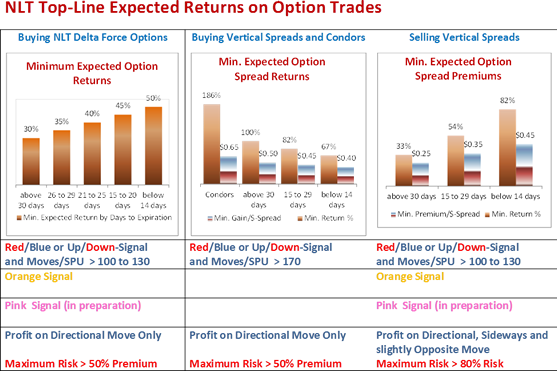 NLT Top-Line Returns on Option Trades