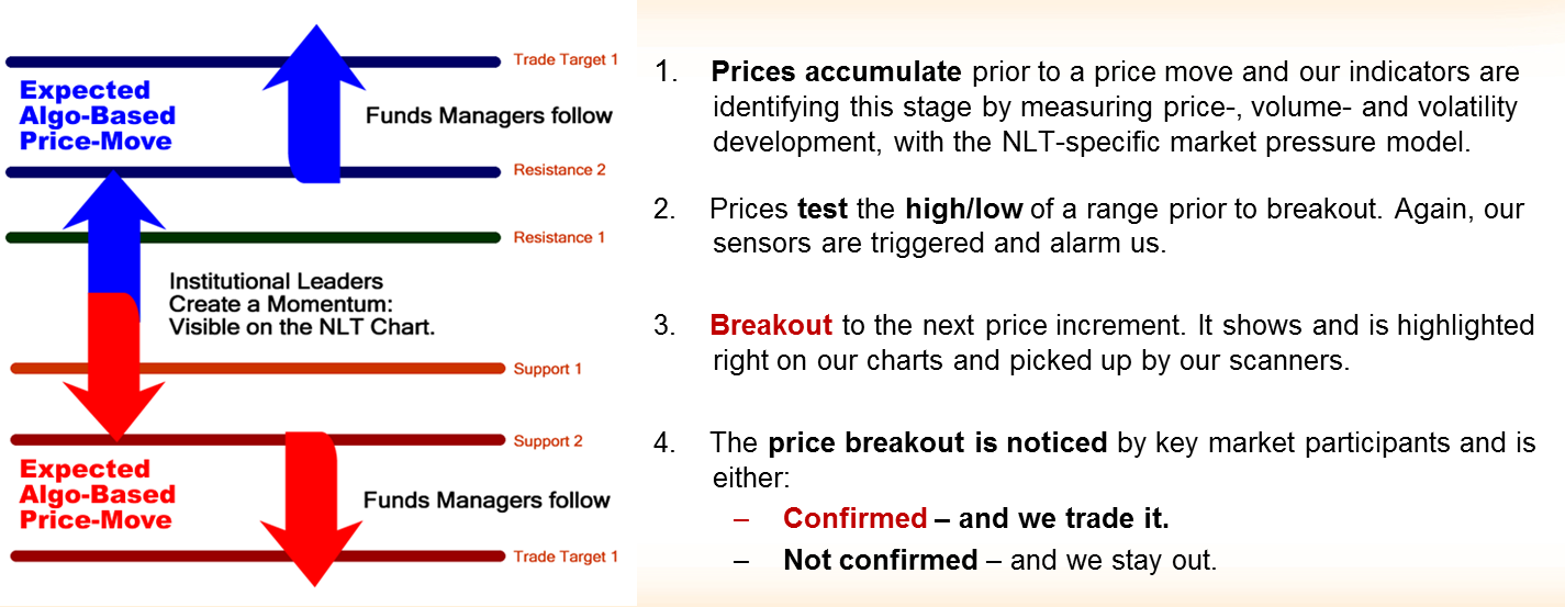 NLT Price Move Expectation