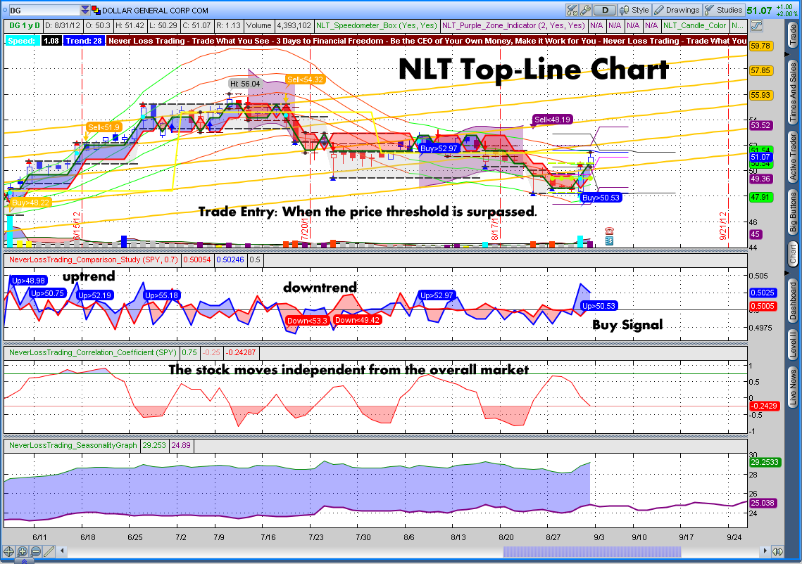 Line chart trading strategy