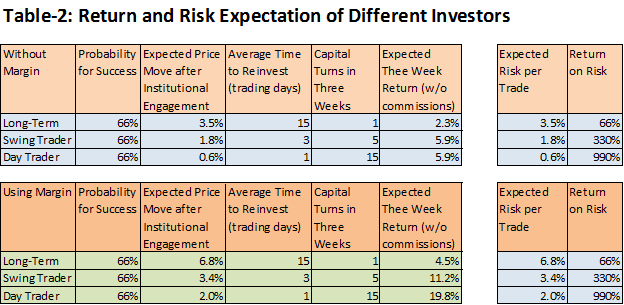 Return Expectations of Different Investors