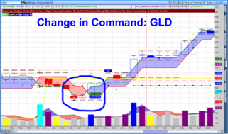 NLT Change in Command GLD